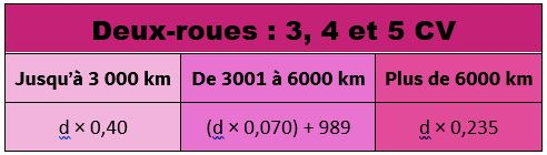 Barème kilométrique des 2 roues