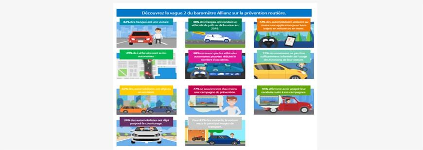 Baromètre Allianz : la voiture, un moyen de transport comme un autre
