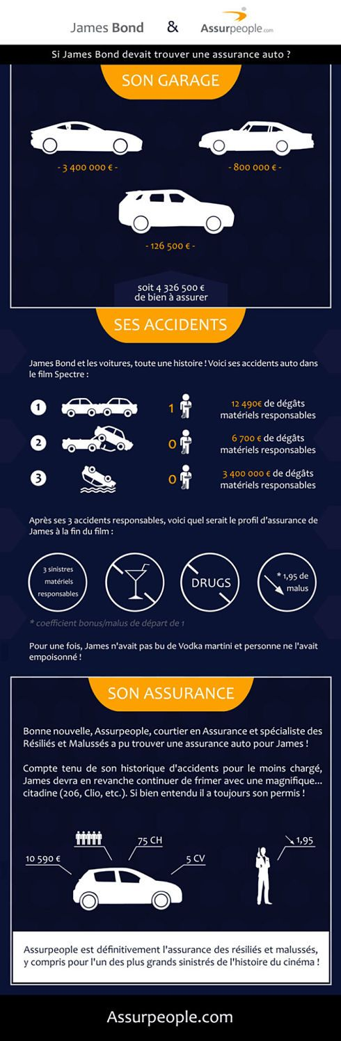 assurance-voiture-james-bond-infographie