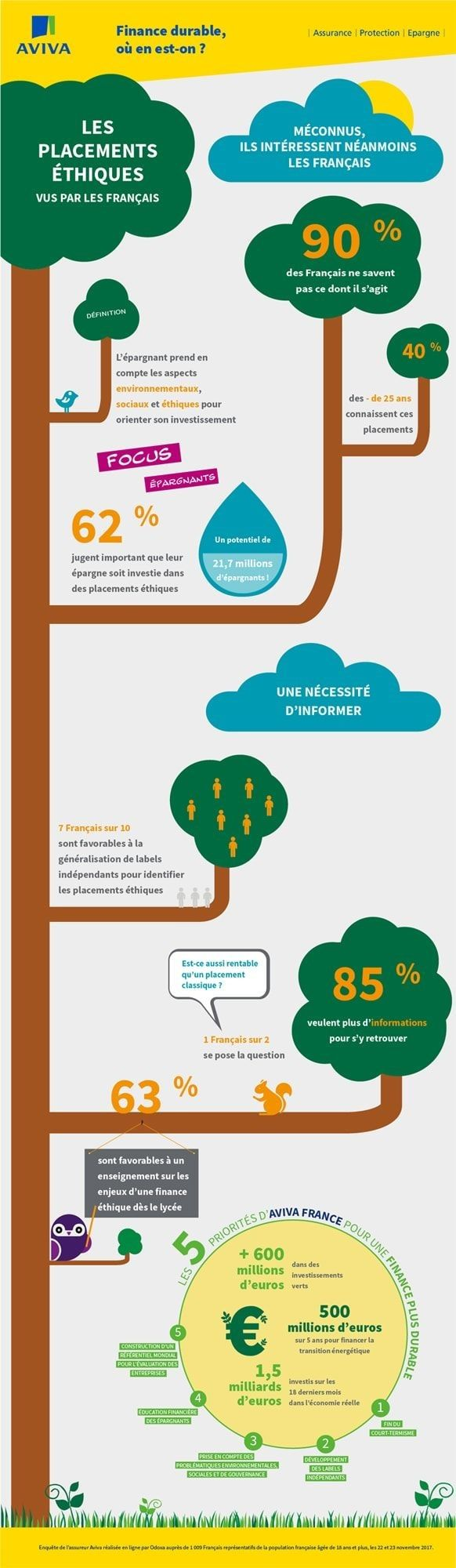 aviva-infographie-placements-financiers-ethiques