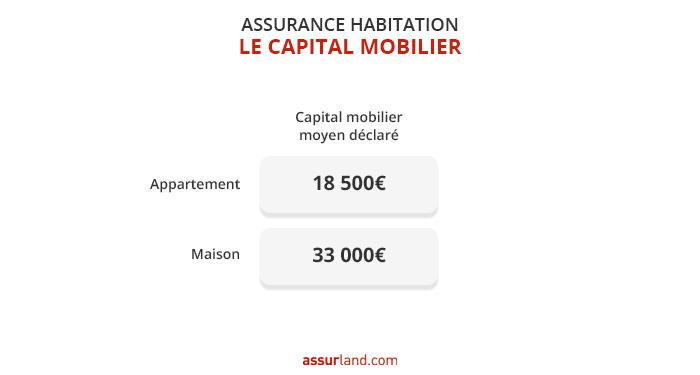 capital-mobilier-assurance-mrh
