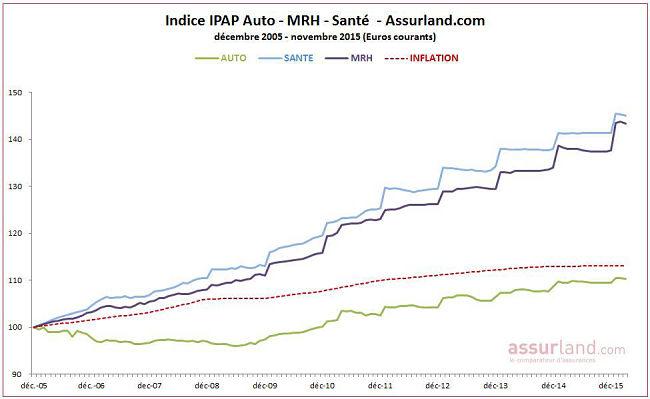 Evolution indice du prix des assurances de particuliers (IPAP°