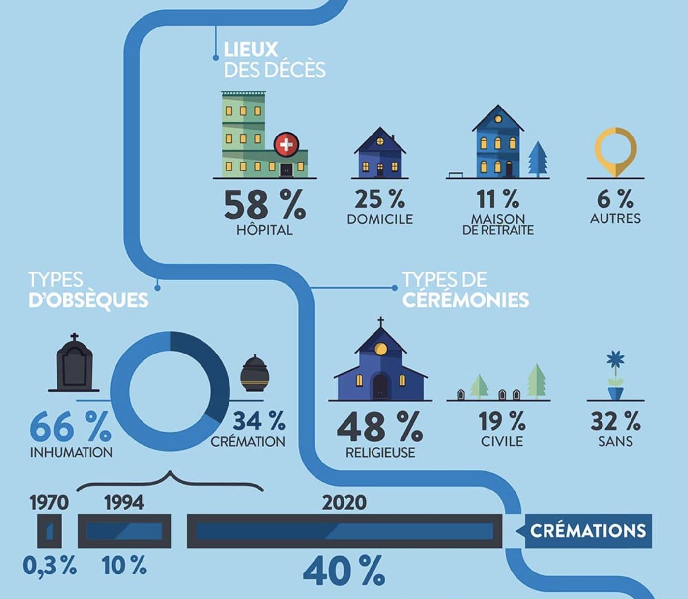Infographie-crémation