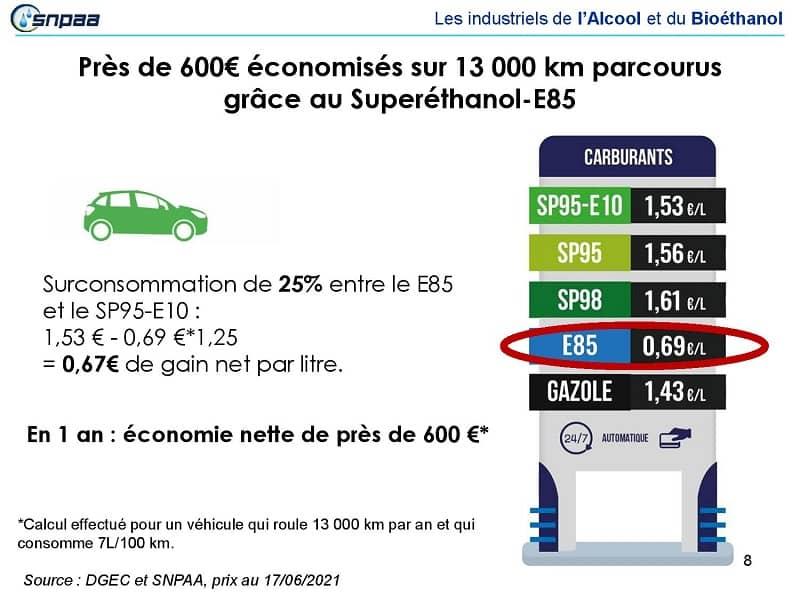 economies-e85-superethanol