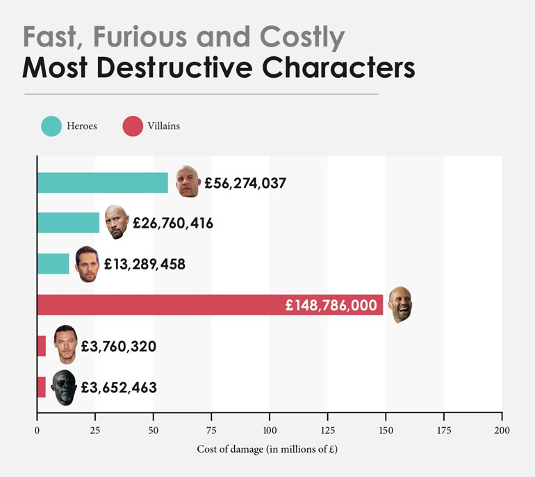 fast-and-furious-personnages-plus-destructeurs