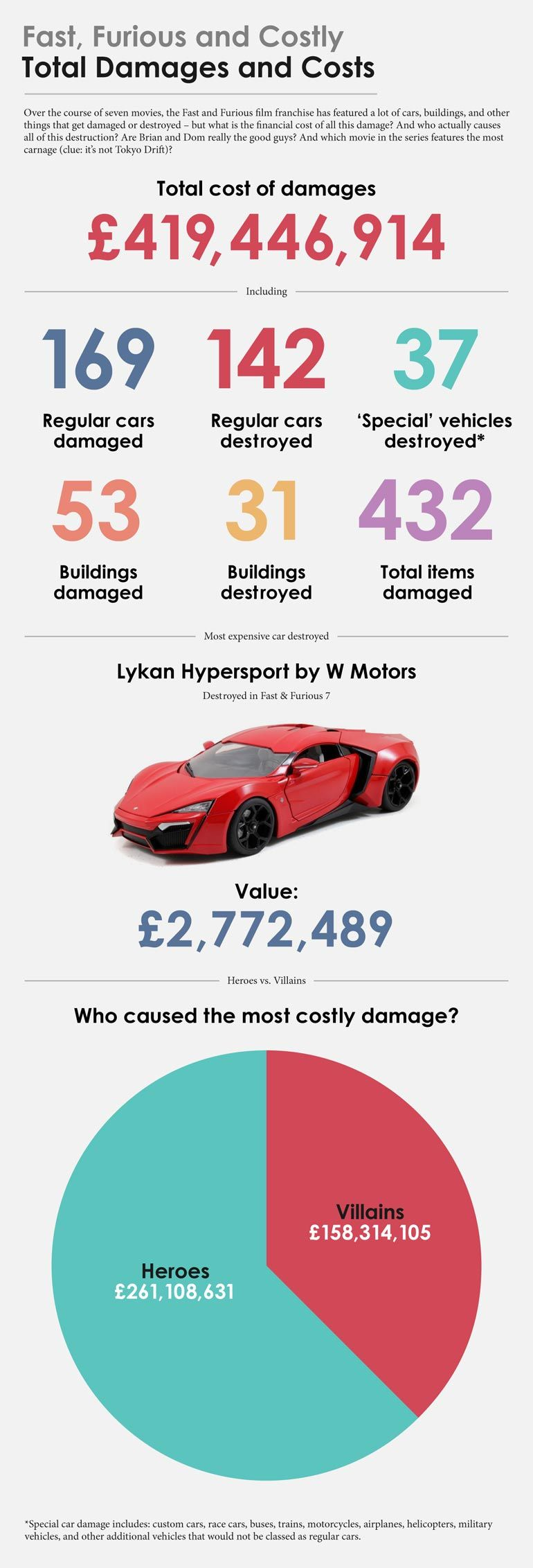 infographie-couts-fast-and-furious