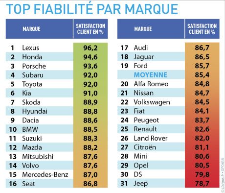 Automobile Quelle Sont Les Voitures Les Plus Fiables