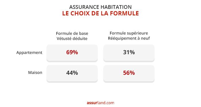 formule-assurance-mrh