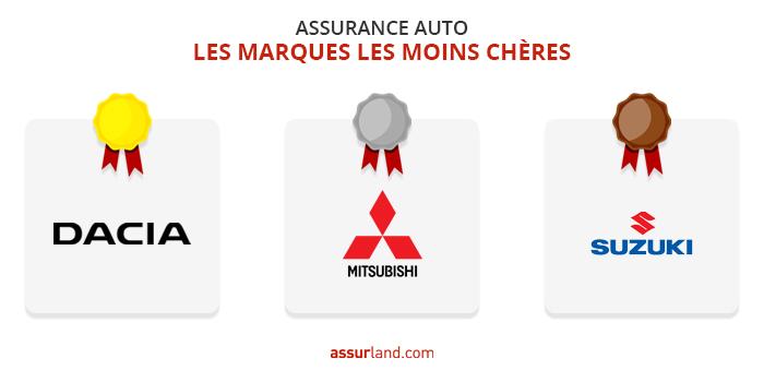 Graphique Assurance Auto
