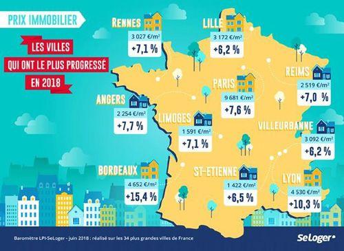 Top 10 des villes dont le prix immobilier augmente le plus vite