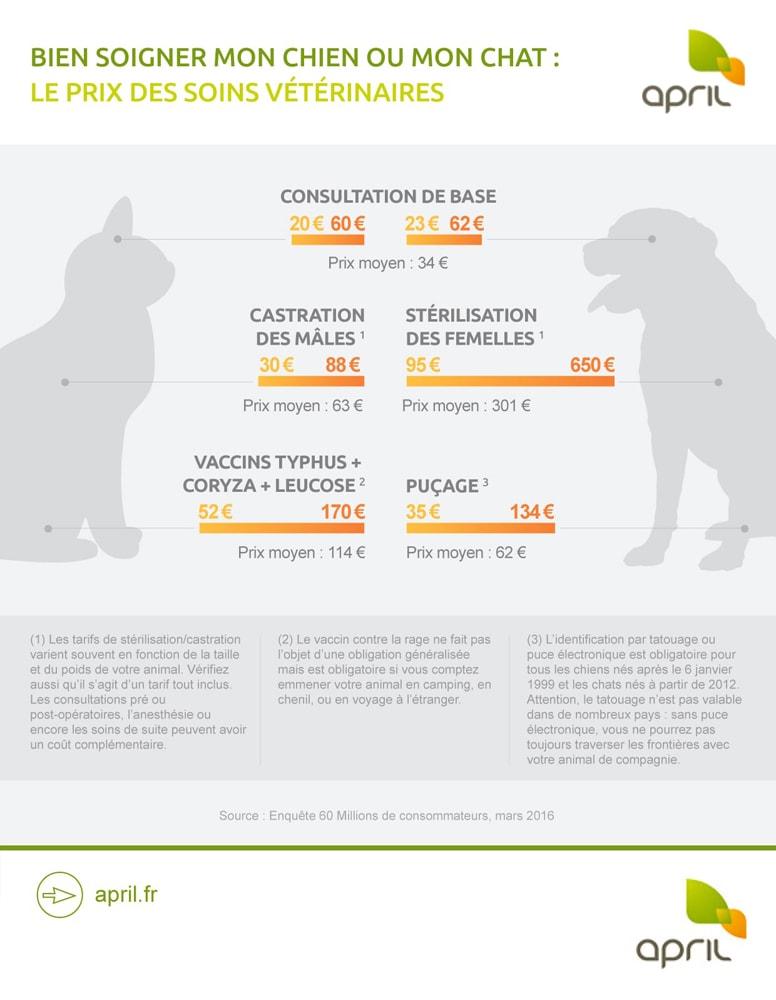 infographie-april-soins-veterinaires-chien-chat