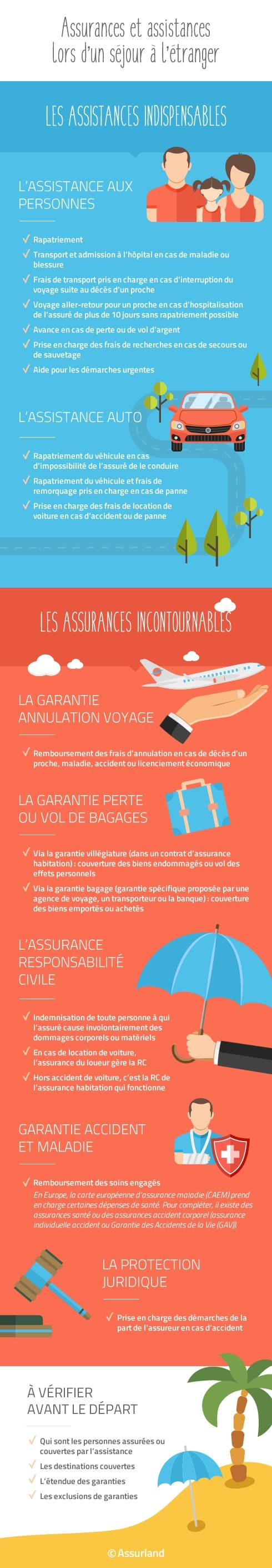 infographie-assurance-assistance-sejout-etranger