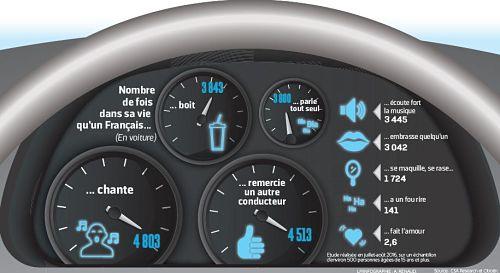 infographie-ce-qu-'-on-fait-dans-voiture