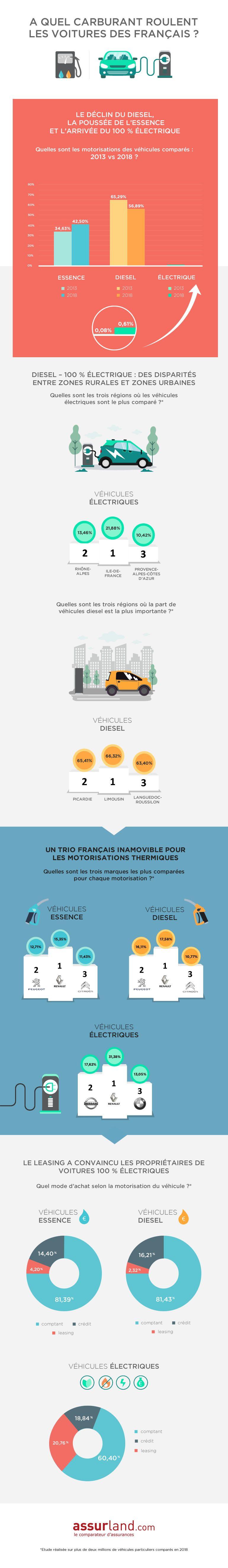 infographie-auto-carburant-assurland