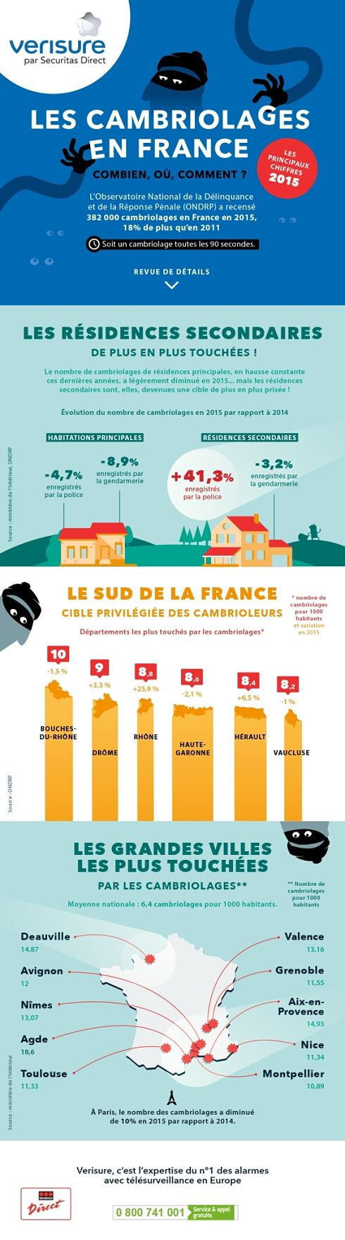 infographie-cambriolage-france-2015