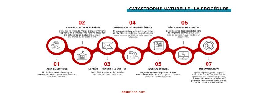 infographie-catnat-Assurland2021