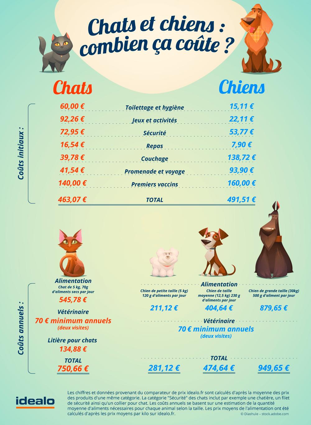 Infographie sur le coût d'un chien et d'un chat
