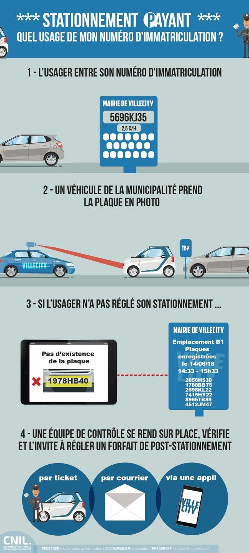 infographie-cnil-stationnement-auto