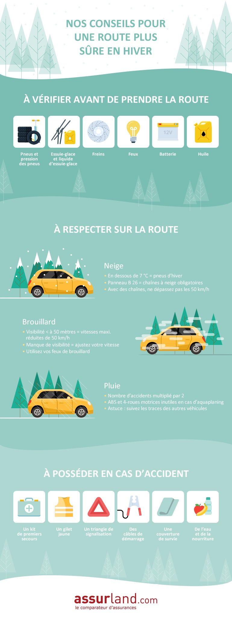 infographie-conduite-auto-hiver-assurland