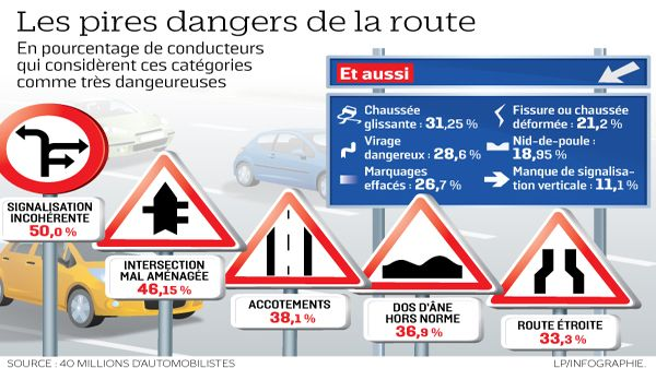 dangers-route