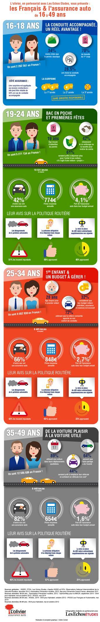 infographie-les-francais-et-l-assurance-auto
