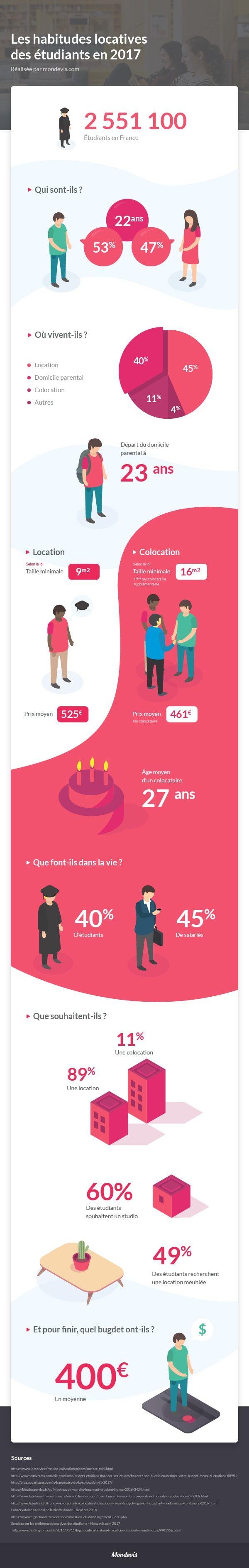 infographie-logement-etudiant-2017