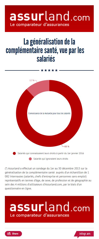 infographie-generalisation-complementaire-sante-et-salaries