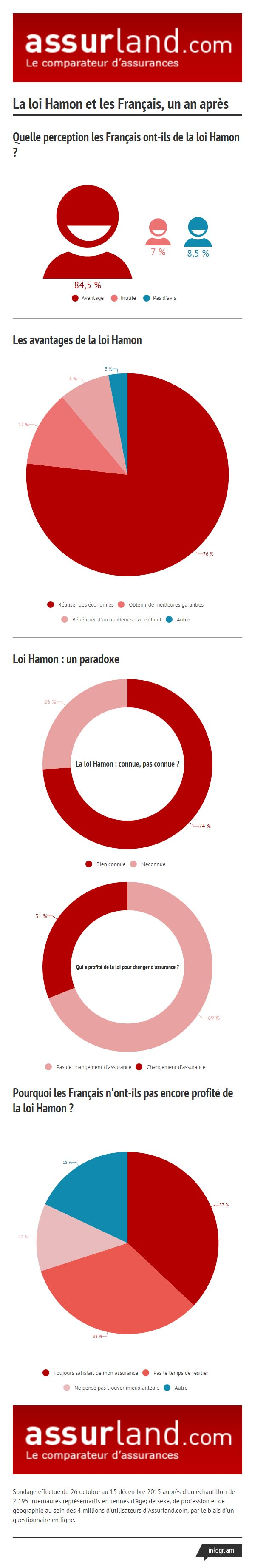 infographie-assurland-loi-hamon-un-an-apres