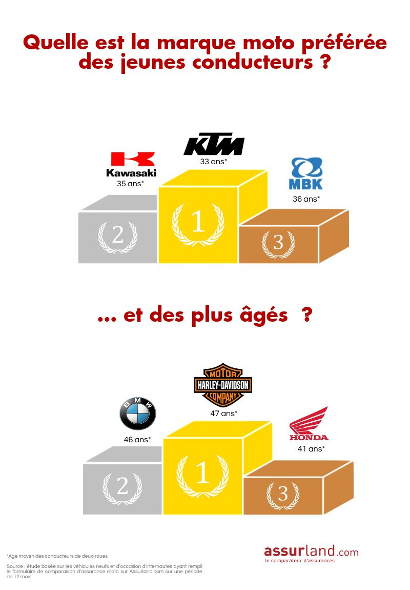Infographie-marques-moto-âge