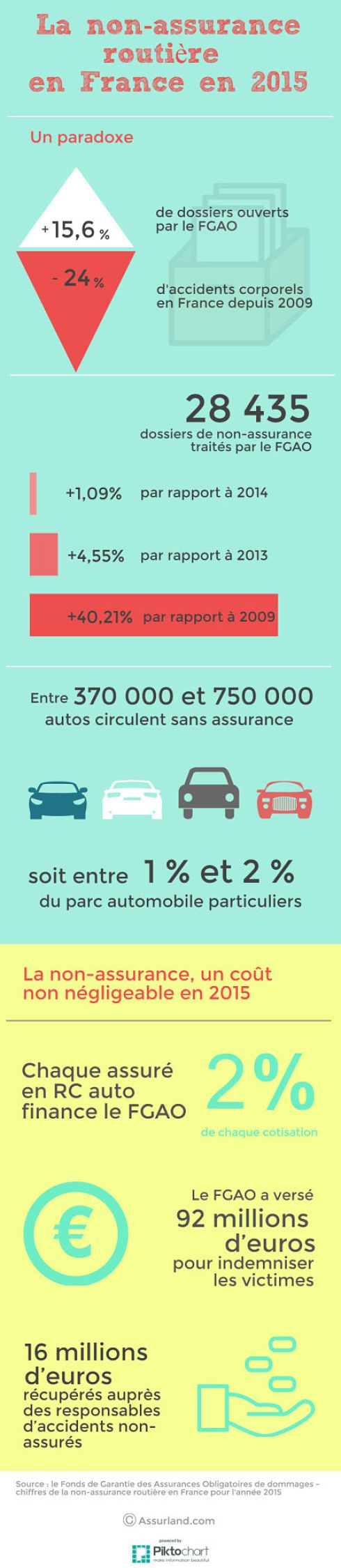 infographie-non-assurance-france-2015