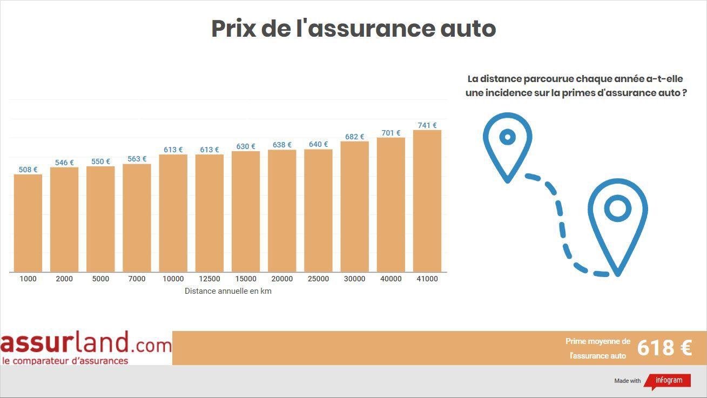 Prime d'assurance auto selon la distance annuelle parcourue
