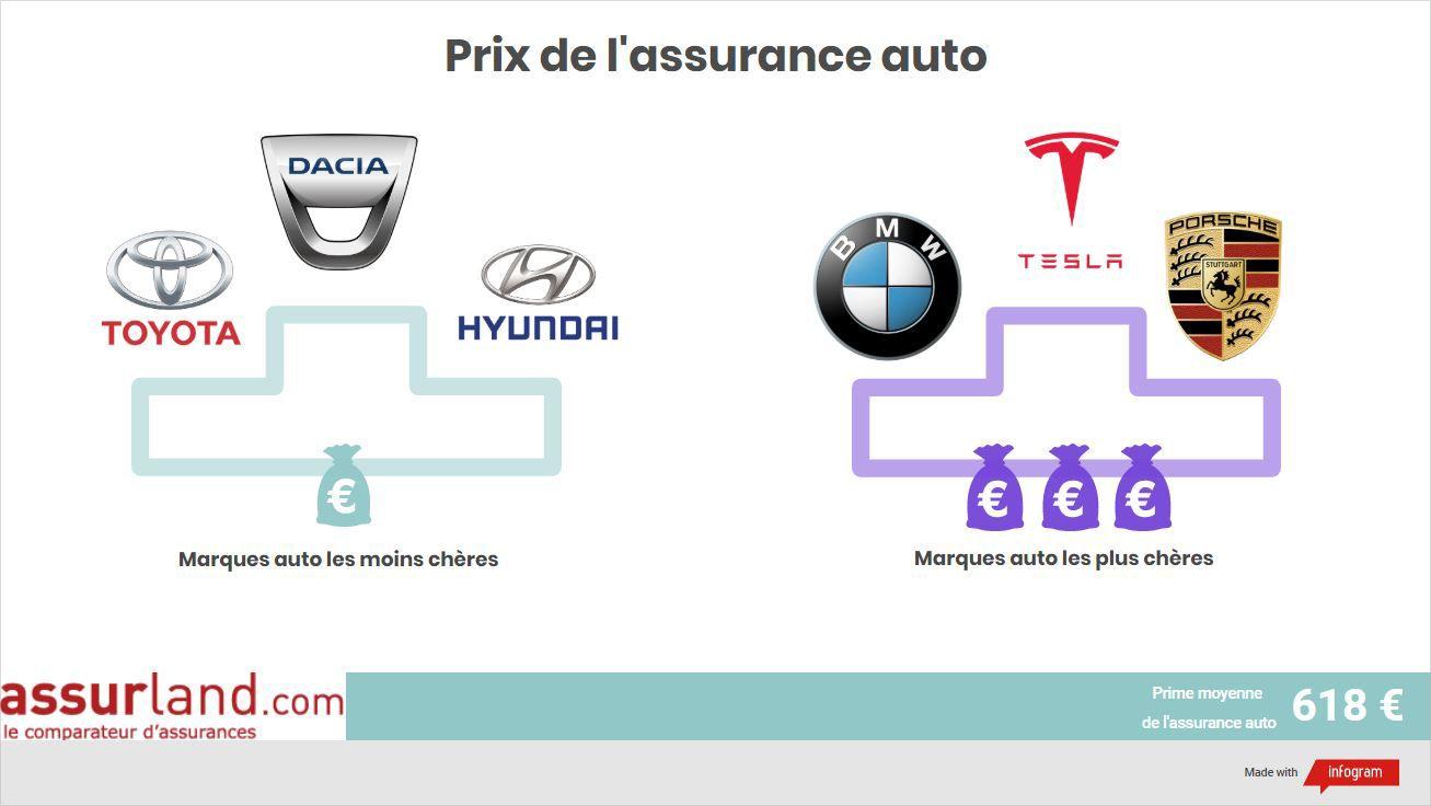 Podium des marques auto les plus chères et les moins chères