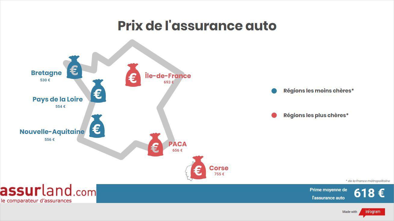 Les 3 régions les plus chères et les moins chères en assurance automobile