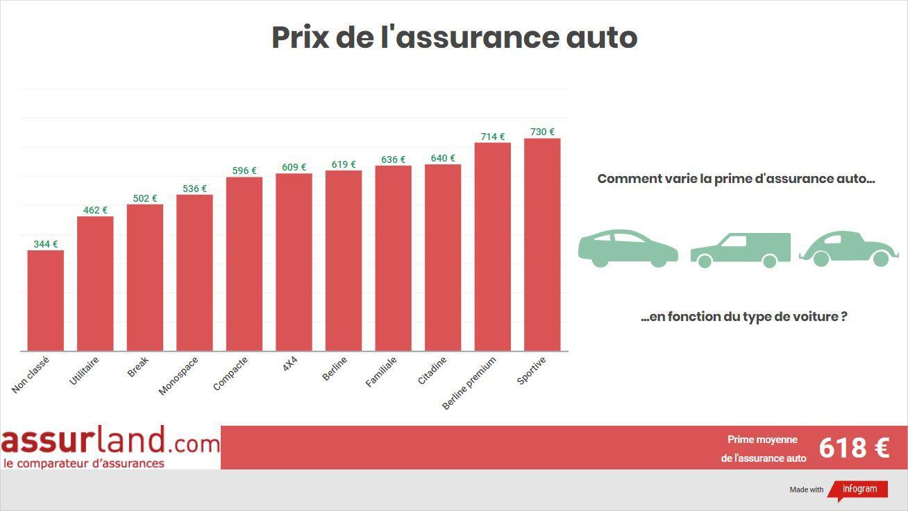 Prime d'assurance auto selon le type de voiture