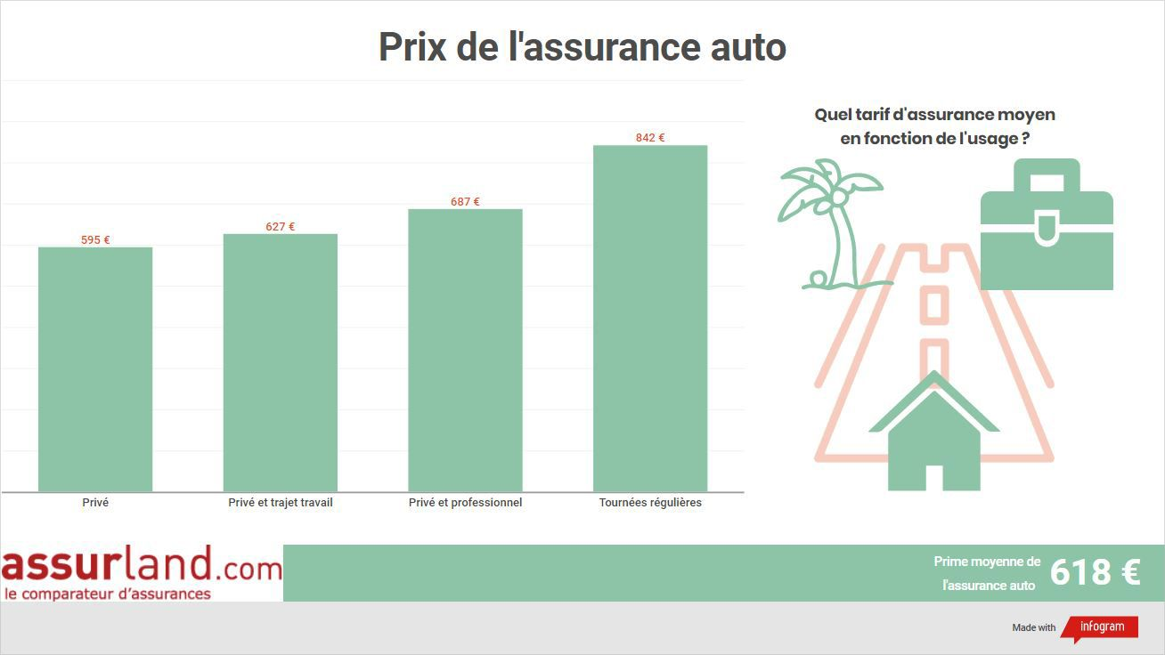 Prime d'assurance automobile en fonction de l'usage