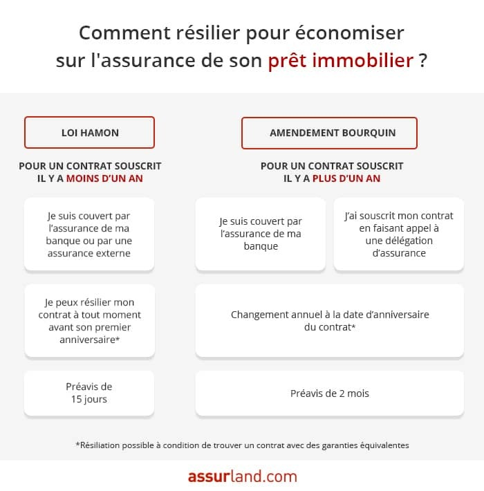 infographie-resiliation-credit