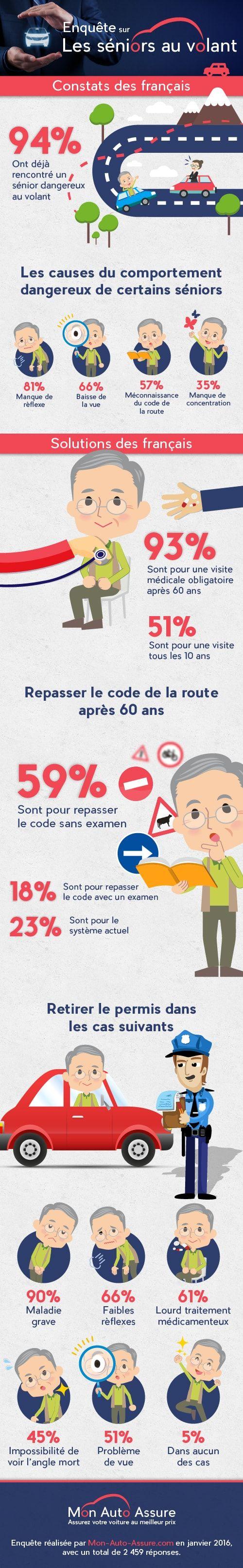 infographie-seniors-conducteurs