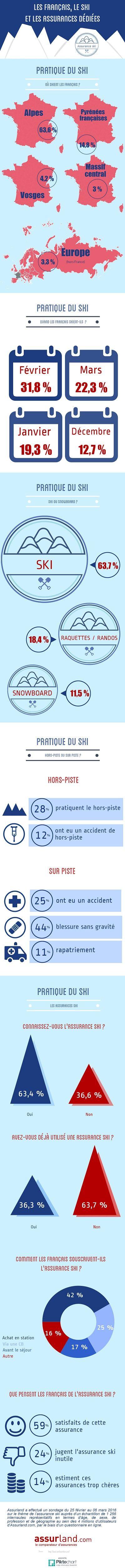 Infographie-les-francais-le-ski-et-les-assurances