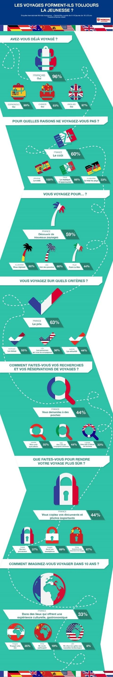infographie-tourisme-jeunes