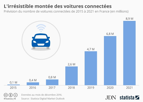 prevision-nombre-voitures-connectees-2015-2021-france