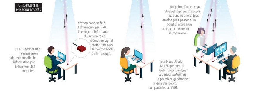 Internet : se connecter par la lumière c'est possible