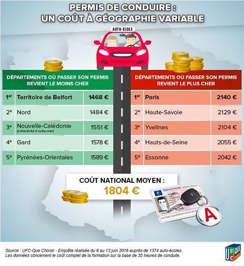 infographie-cout-permis-conduire-departements