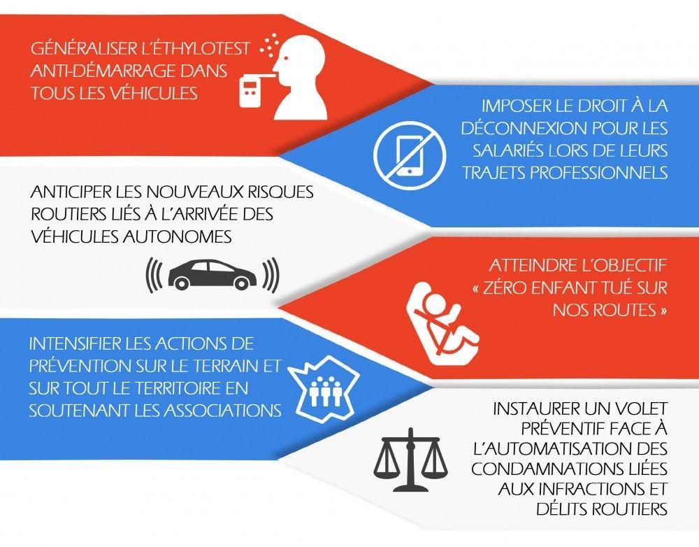 6-actions-pour-lutter-contre-mortalite-routiere