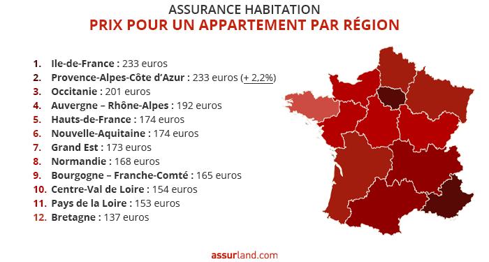 prix-assurance-appartements