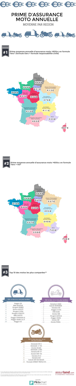 infographie-assurland-tarifs-assurance-moto-par-region
