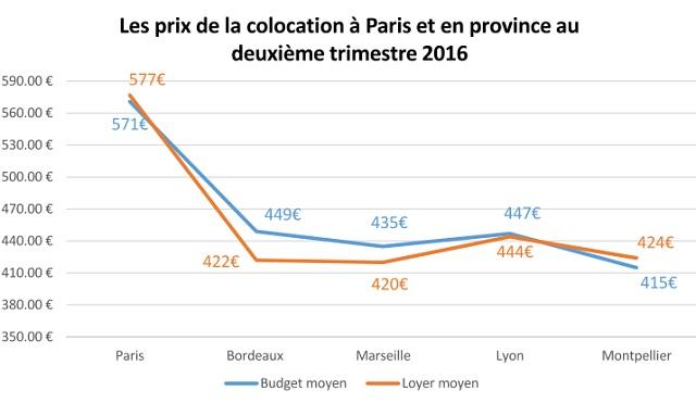 prix-colocation-paris-province-2016