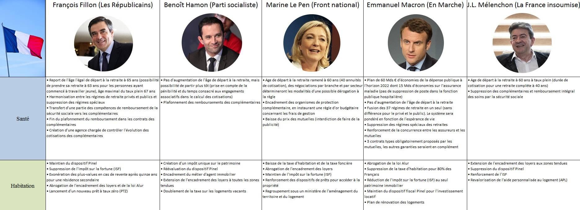 Quels programmes ont les cinq principaux candidats à l'élection présidentielle?