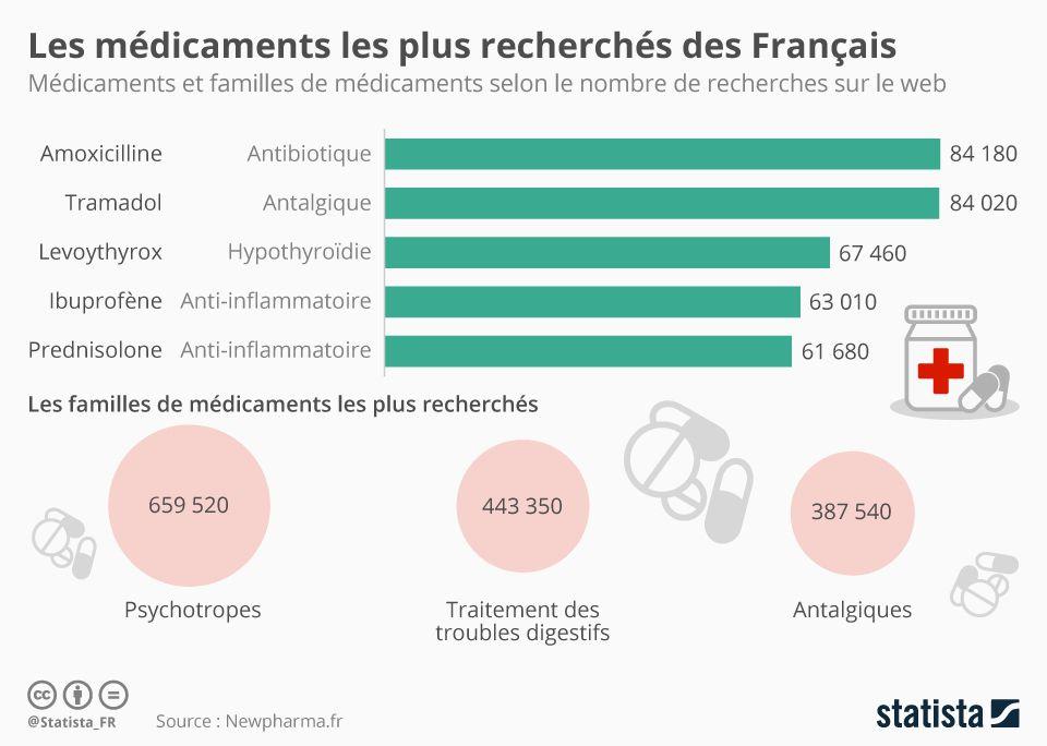 recherche-medicaments-france
