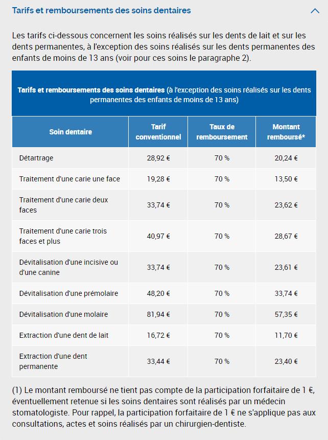 Source Ameli: les remboursements des soins dentaires