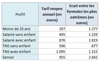 tarifs-mutuelle-age